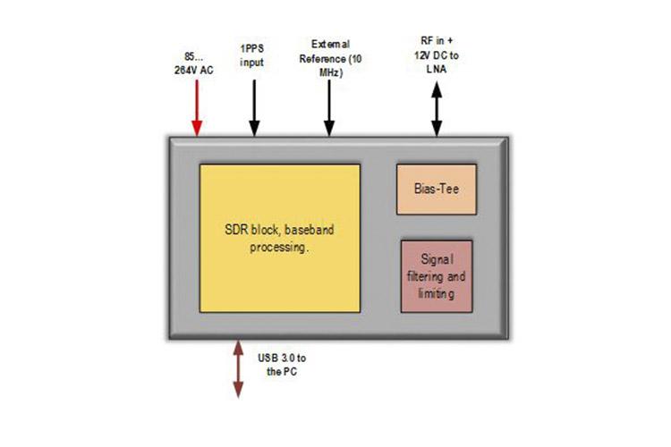 ISIS S-band receiver scheme