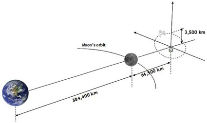 425x0-90-blobs_nieuws_2016_achter_de_maan-Figure_1._The_satellite_rotates_around_a_fixed_point_behind_the_moon_____the_second_Lagran