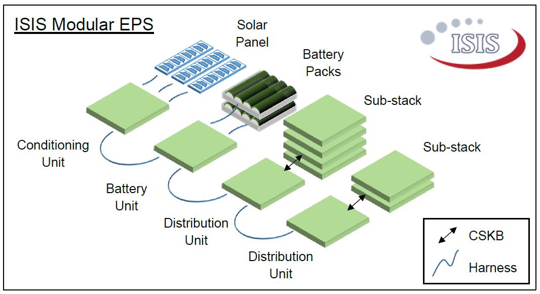 EPS Configuration